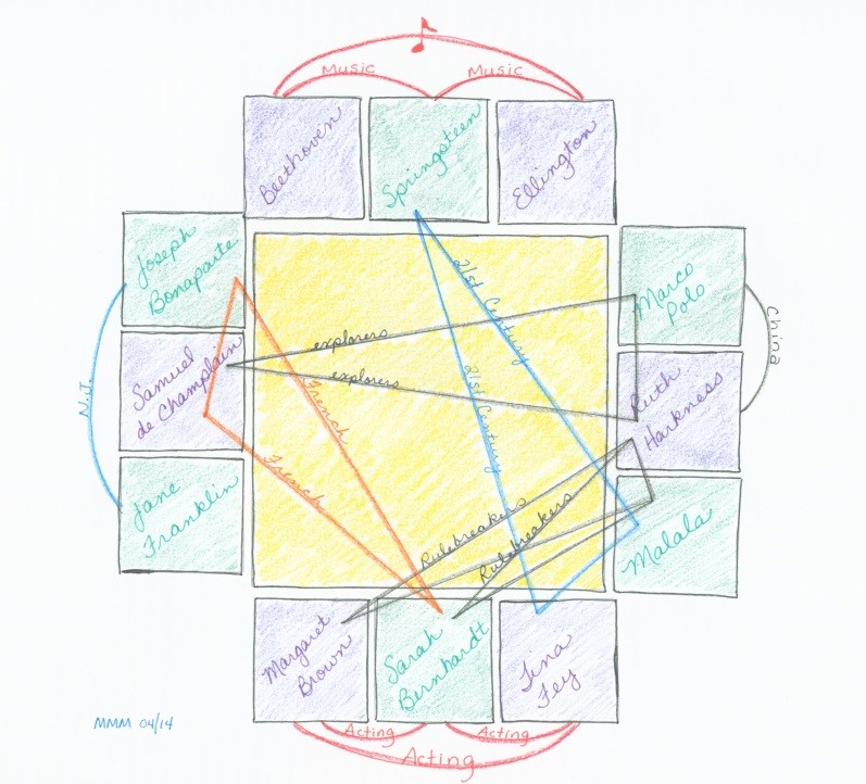 Diagram of interconnections between the subjects